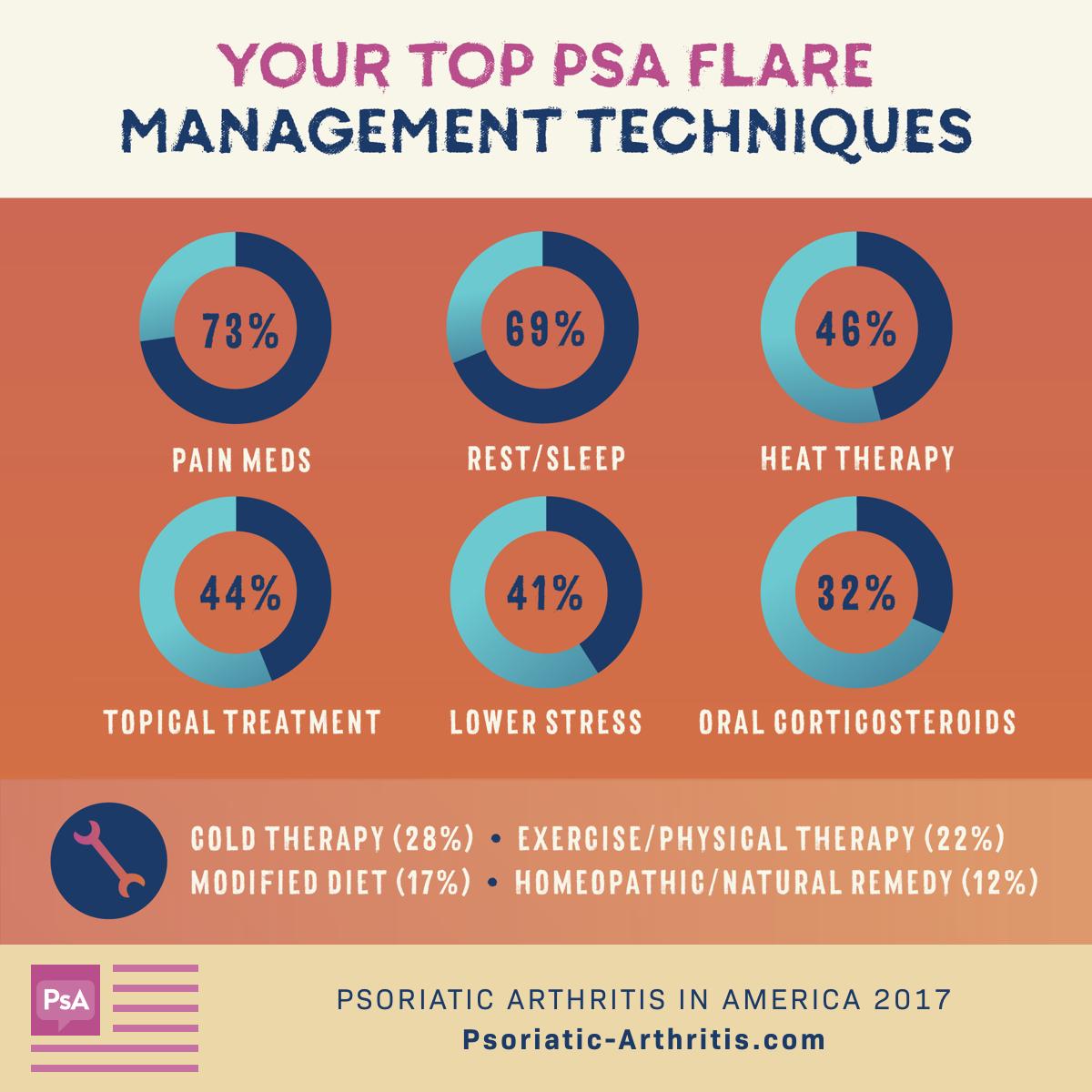 PsA Flare Management Techniques