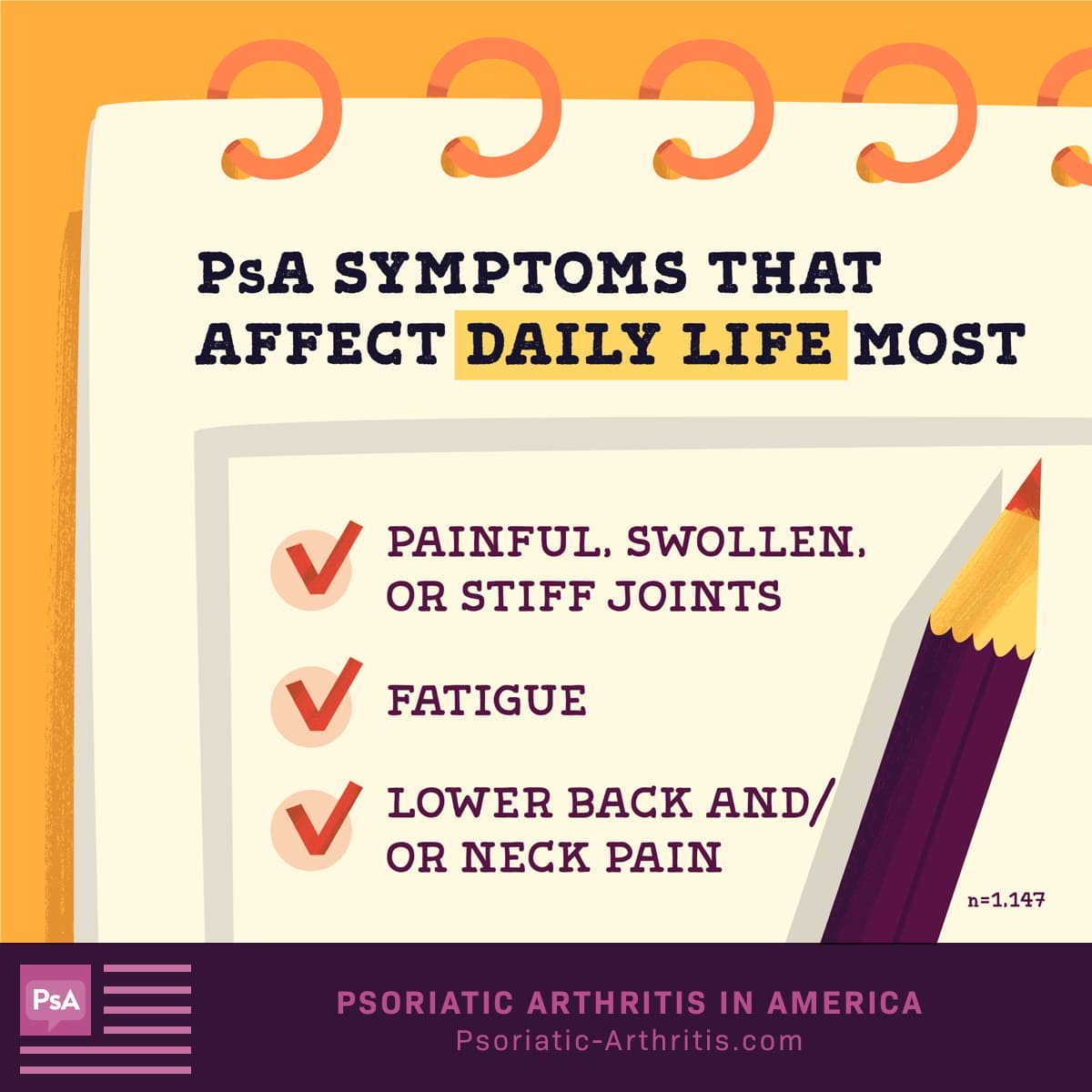 Painful, swollen and stiff joints, fatigue and lower back and/or neck pain are psoriatic arthritis symptoms that affect daily life the most.