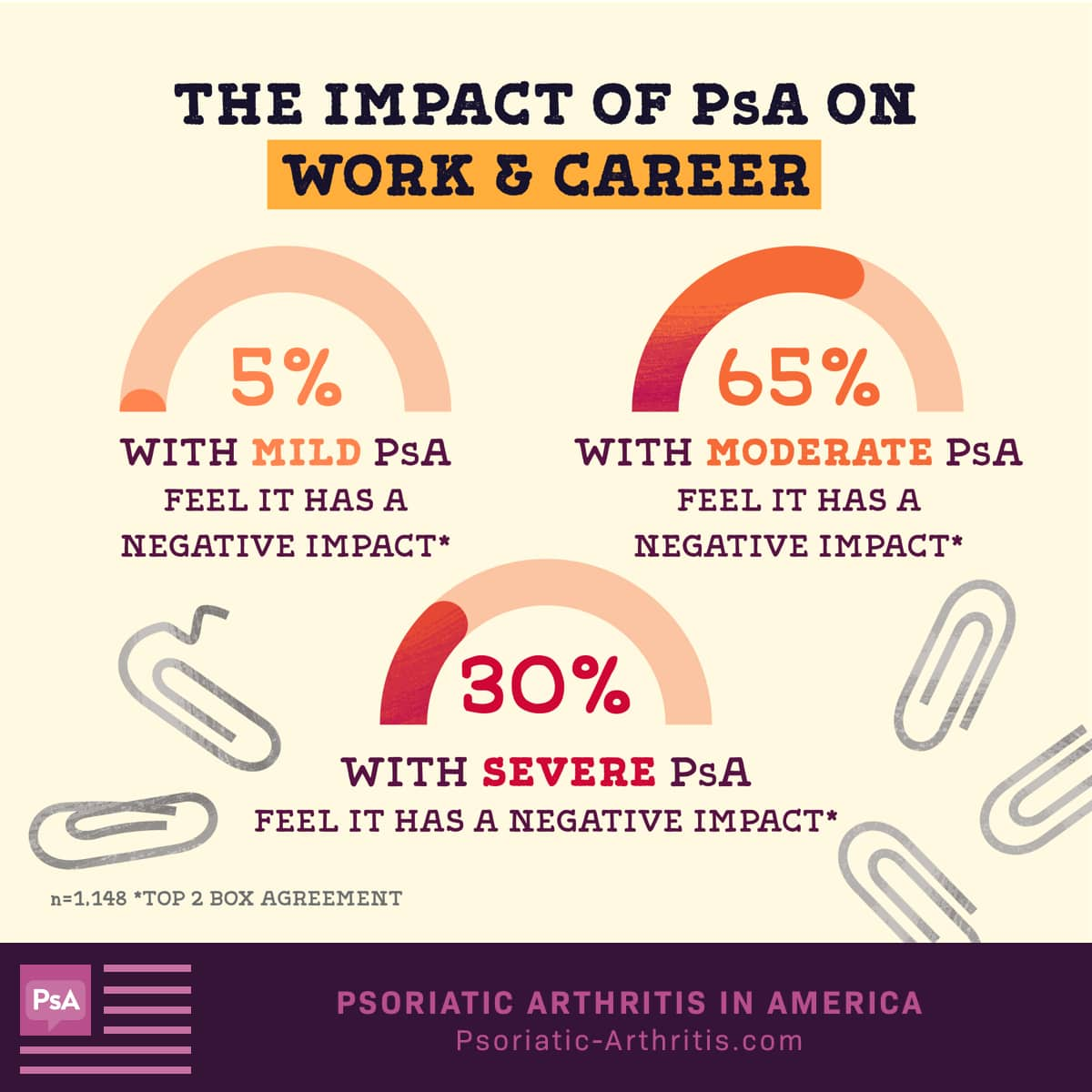 5% with mild PsA, 65% with moderate PsA, and 30% with severe PsA feel PsA has a negative impact on their ability to work.