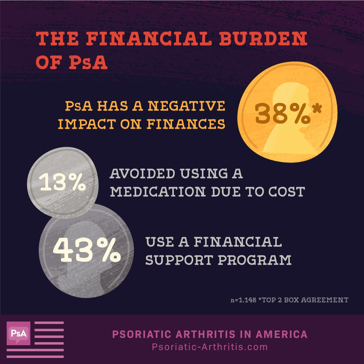 38% feel PsA has a negative impact on finances, 43% use a financial support program and 13% avoided using a medication due to cost.