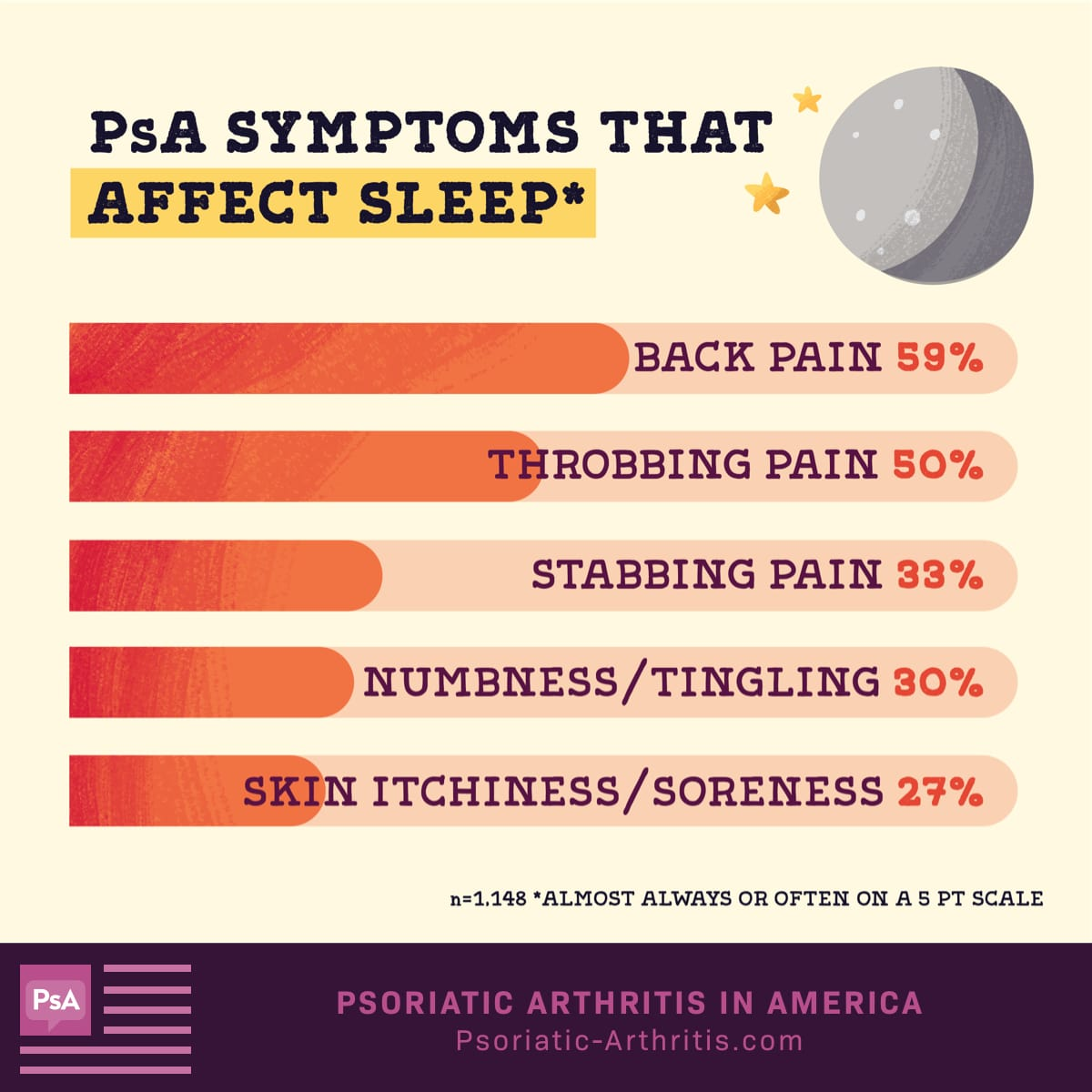 Symptoms that impact sleep the most are back pain, throbbing pain, numbness or tingling, skin itchiness or soreness and stabbing pain.