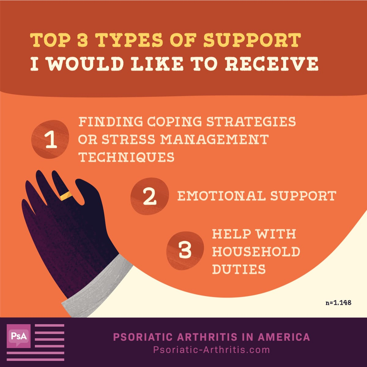 Top 3 types of support patients would like to receive are finding coping strategies or ways to manage stress, emotional support, and help with household duties.